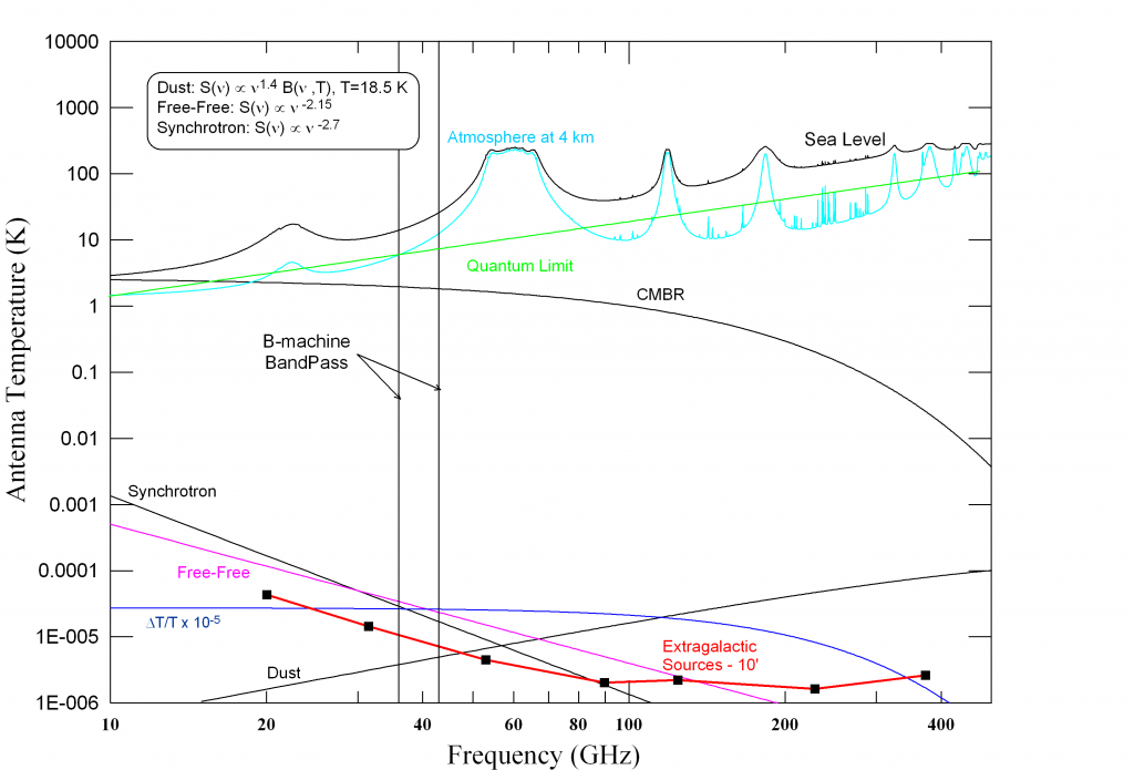 B-Machine atmopshere and galaxy plot - Williams thesis 2010