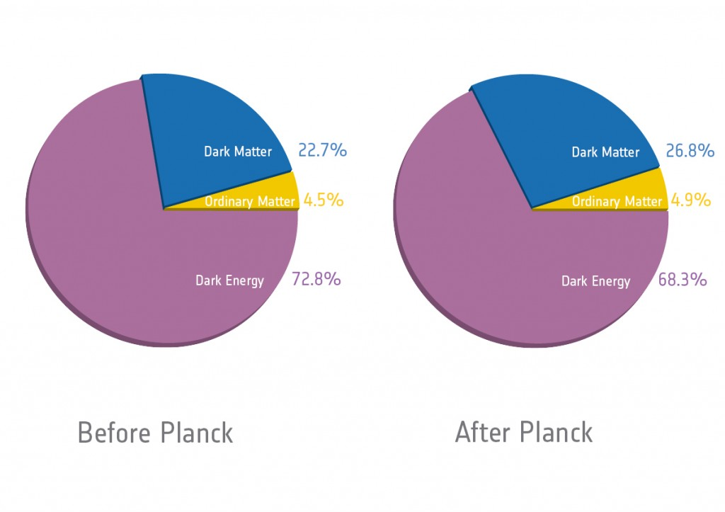 Planck_Cosmic recipe pie chart_v5