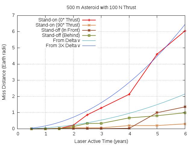 500m-100N.mvt