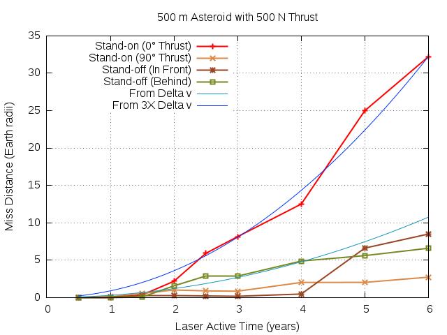 500m-500N.mvt