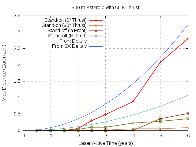 500m-50N.mvt
