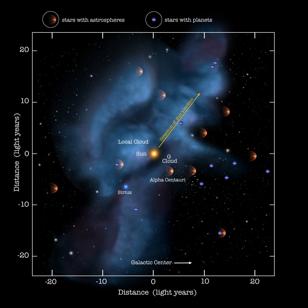 Local stellar system - IBEX - 619253main_D3-Clouds-Astrospheres