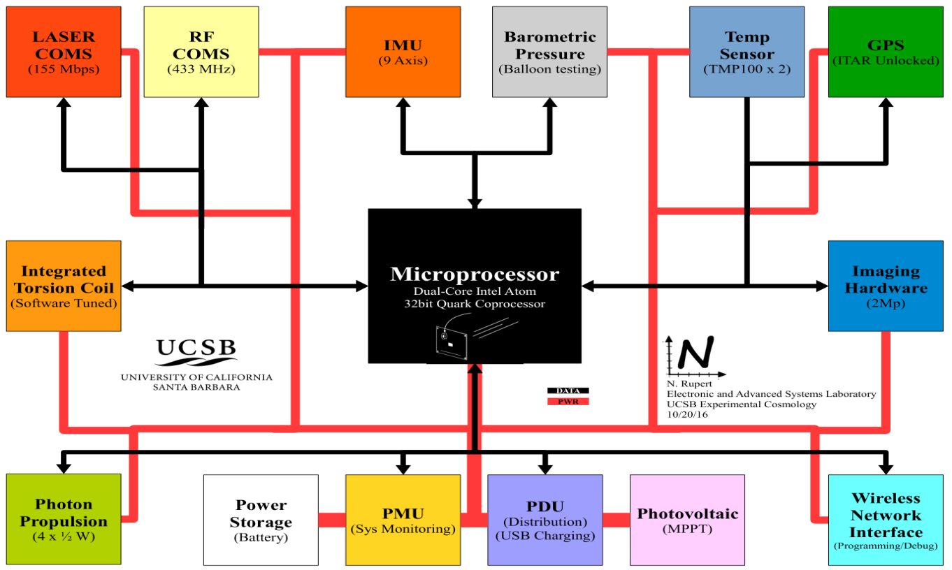WSS Prototype Model A - Block Diagram