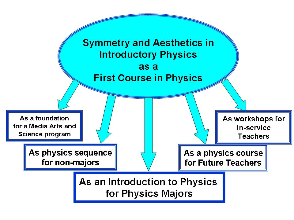 symmetry as basis for all physics courses
